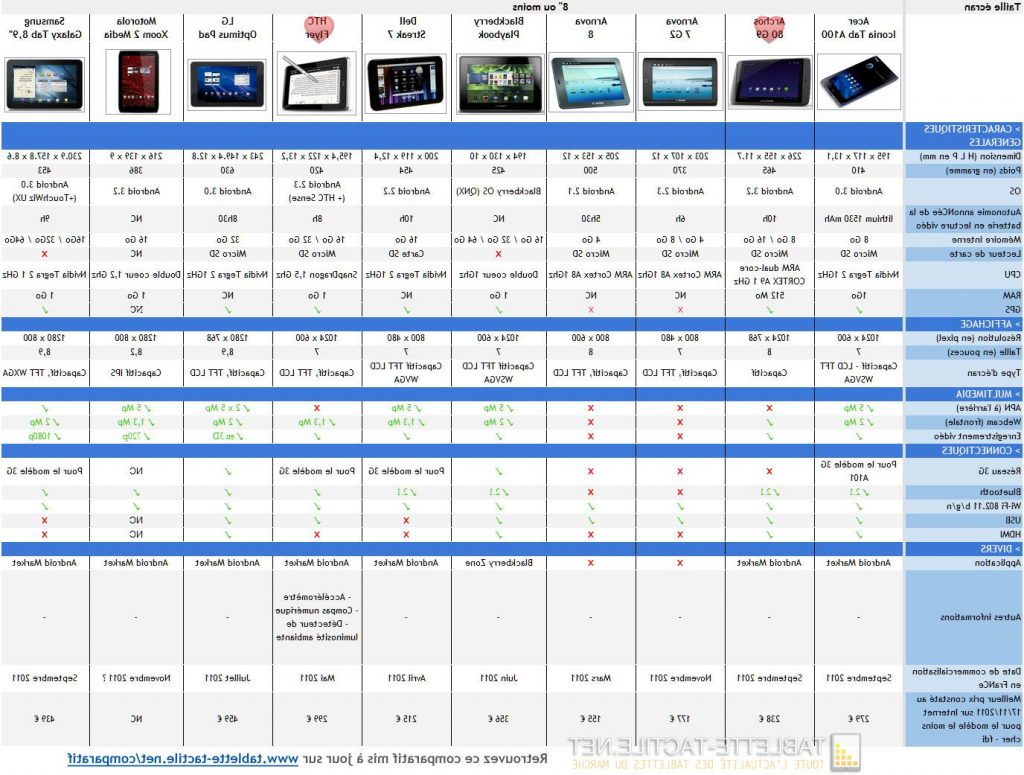 Comparatif Comparateur Prix Tablette