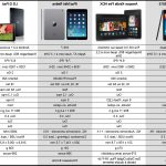 Comparatif comparateur de tablette tactile 10 pouces