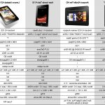 Comparatif quelle tablette tactile samsung