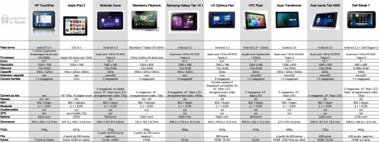 comparatif tablette tactile promotion