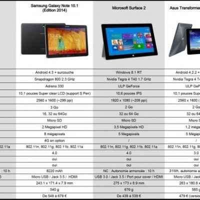 comparatif tablette tactile samsung 10 pouces